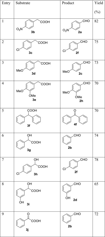 A mild aerobic oxidation of benzyl alcohols and oxidative
