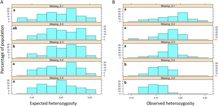observed heterozygosity