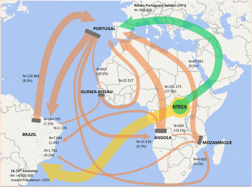 Clonal expansion across the seas as seen through CPLP-TB ... on