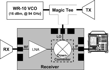 High LO-to-RF isolation 94 GHz coplanar monolithic down-converter
