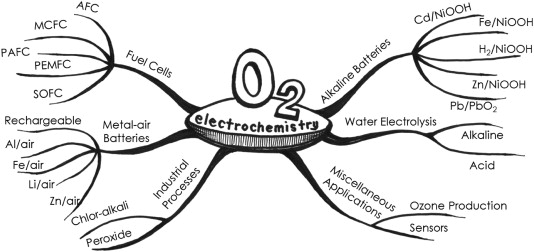 Oxygen electrocatalysis in chemical energy conversion and storage