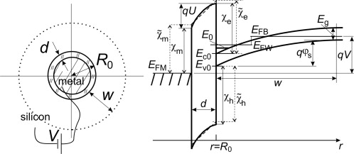 a wire form emitter metal insulator semiconductor tunnel junction basic circuit wiring diagrams cylindrical mis tunnel structure and corresponding band diagram (case depletion or inversion) with notation
