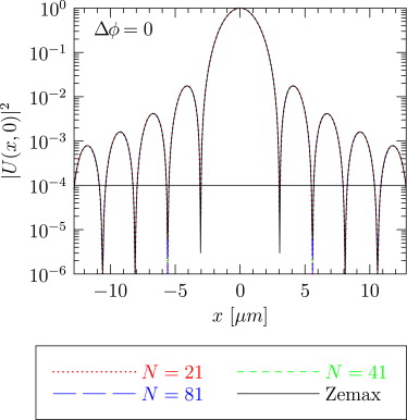 Zernike Basis Expansion Of The Fractional And Radial Hilbert Phase