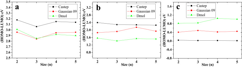 Influence of doping on chain-like TiO2 clusters: A DFT study