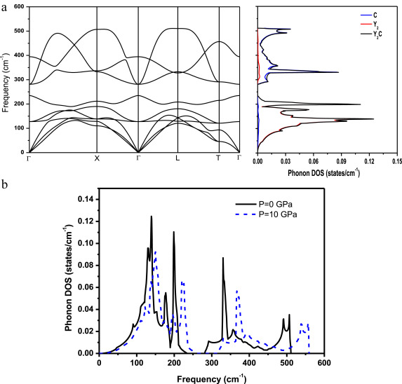 Band structure, electron-phonon interaction and
