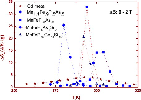 Chapter Four Magnetocaloric Refrigeration at Ambient