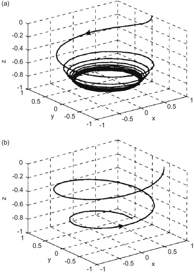 Chapter Two Spin Dynamics In Nanometric Magnetic Systems