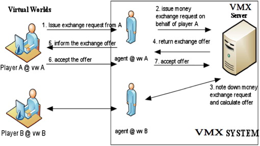 Vmx Exchange Rate Algorithm