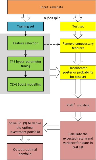Cost-sensitive boosted tree for loan evaluation in peer-to