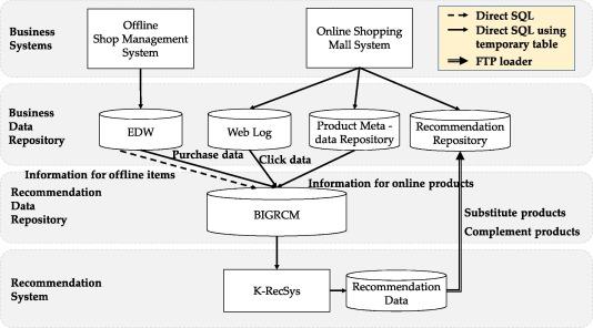 Recommendation system development for fashion retail e-commerce