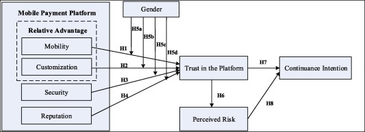 Antecedents Of Trust And Continuance Intention In Mobile