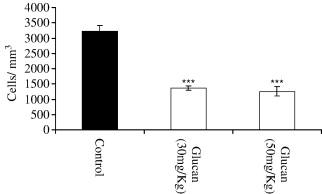 Antiinflammatory, antioxidant and cytotoxic actions of β