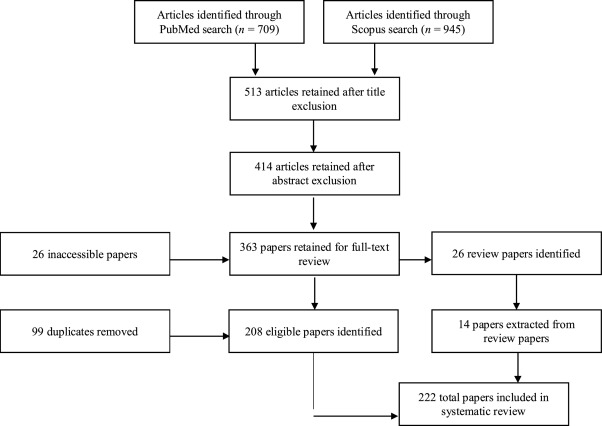 A systematic review of existing peripheral biomarkers of