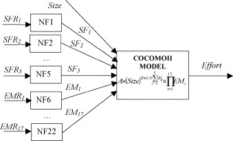 Improving the cocomo model using a neuro fuzzy approach sciencedirect a neuro fuzzy model for software effort estimation ccuart Images