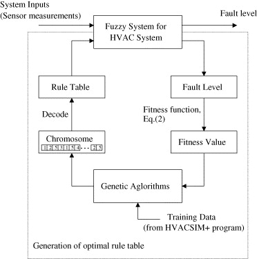 Fuzzy-genetic algorithm for automatic fault detection in HVAC ...