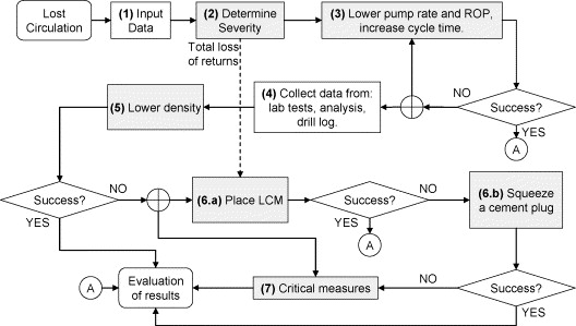 Fuzzy expert system for solving lost circulation problem sciencedirect download full size image ccuart Images