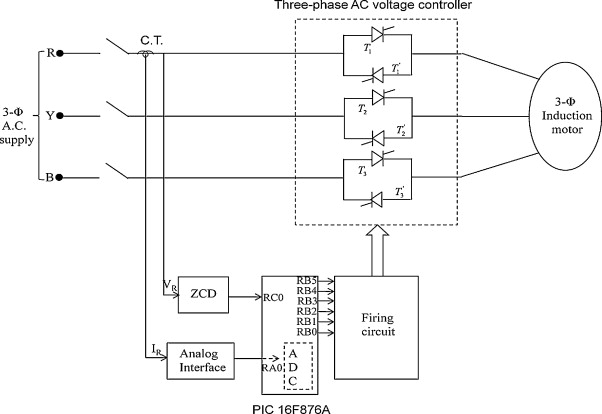 Ant colony based feedback controller design for soft-starter fed
