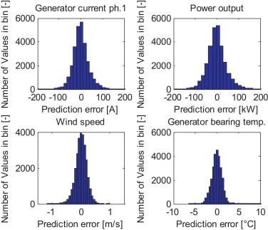 Wind turbine condition monitoring based on SCADA data using normal