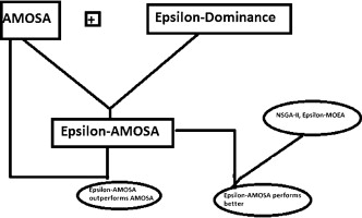 Incorporating ϵ-dominance in AMOSA: Application to