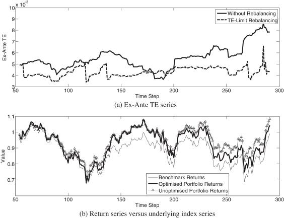 Dynamic index tracking via multi-objective evolutionary