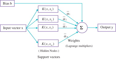 Support vector machine applications in the field of hydrology: A