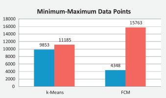 Performance based analysis between k-Means and Fuzzy C-Means