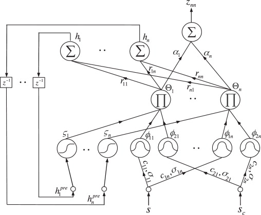 Intelligent Complementary Sliding Mode Control With Dead Zone
