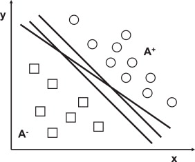 Training of support vector machine with the use of