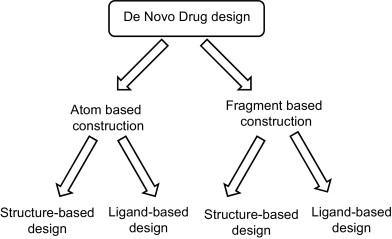 Evolutionary Algorithms For De Novo Drug Design A Survey Sciencedirect
