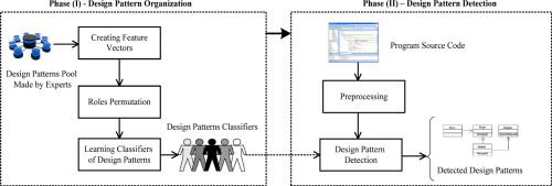 Source code and design conformance, design pattern detection