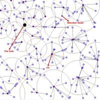 MOFCA: Multi-objective fuzzy clustering algorithm for