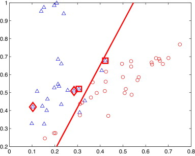 Multiple Empirical Kernel Learning with dynamic pairwise