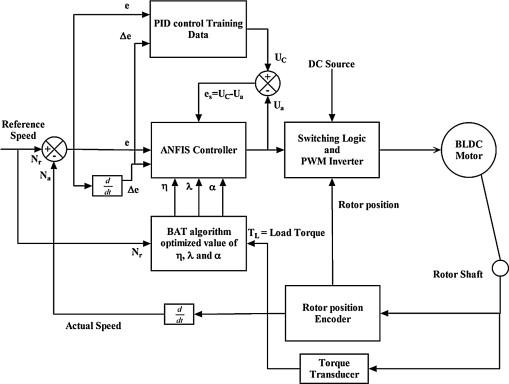 Speed control of Brushless DC motor using bat algorithm optimized