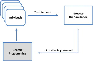 GenTrust: A genetic trust management model for peer-to-peer systems ...