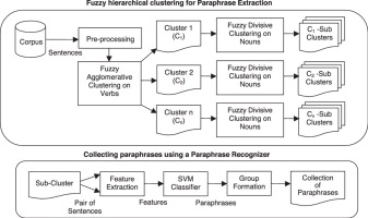 Paraphrase Extraction using fuzzy hierarchical clustering