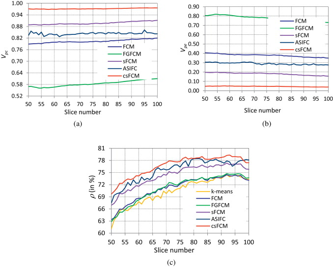 Conditional spatial fuzzy C-means clustering algorithm for