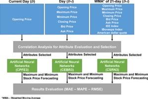 Maximum and minimum stock price forecasting of Brazilian