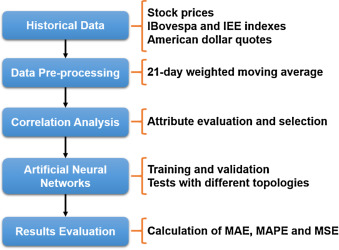 Maximum and minimum stock price forecasting of Brazilian power