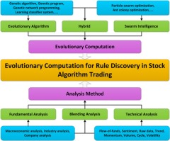 Application Of Evolutionary Computation For Rule Discovery In Stock Algorithmic Trading A Literature Review Sciencedirect