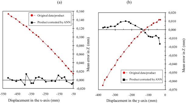 Correcting geometric deviations of CNC Machine-Tools: An