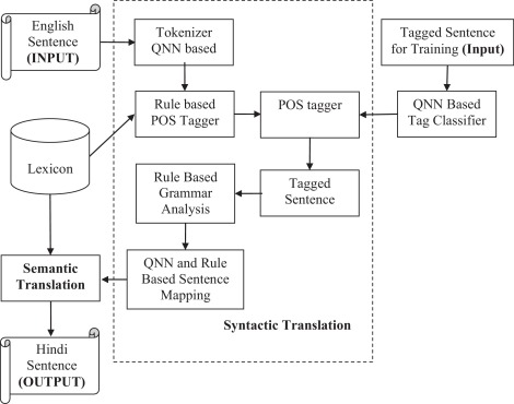 Quantum neural network based machine translator for english to hindi download high res image 254kb ccuart Choice Image