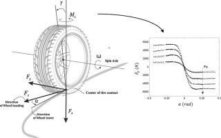 Identification of tire force characteristics using a Hybrid