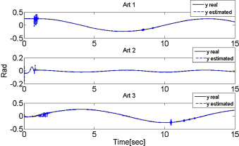 Wavenet fuzzy PID controller for nonlinear MIMO systems