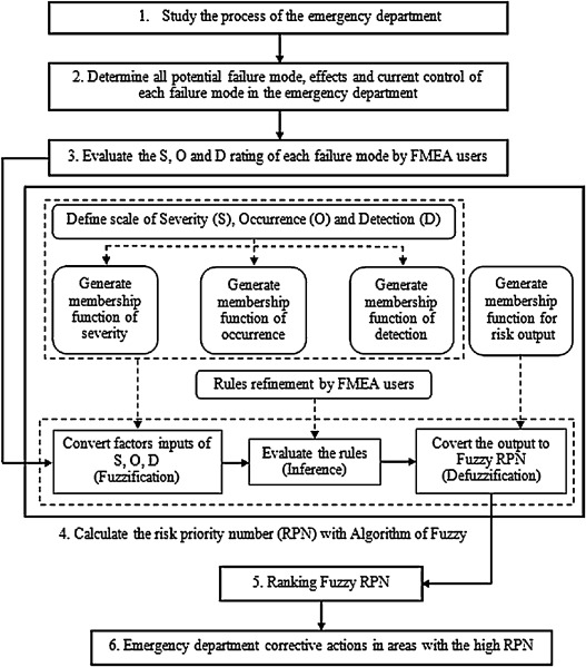 Fuzzy FMEA application to improve decision-making process in