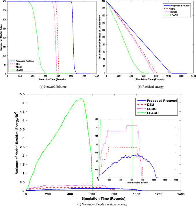 An Unequal Multi-hop Balanced Immune Clustering protocol for