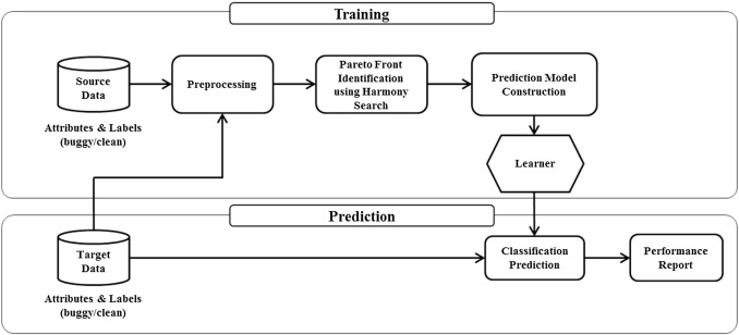 Effective multi objective nave bayes learning for cross project fig 1 ccuart Choice Image