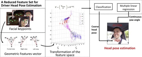 A reduced feature set for driver head pose estimation - ScienceDirect
