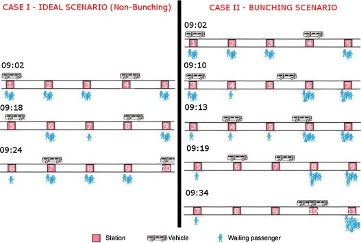 Image result for bus bunching in machine learning