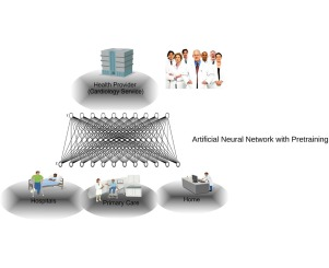 ECG assessment based on neural networks with pretraining - ScienceDirect