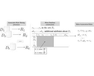 Meta-association rules for mining interesting associations in